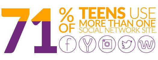 Social media safety statistics