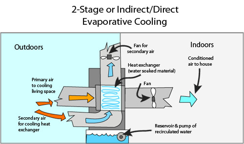 A Beginner S Guide To Evaporative Cooler Installation