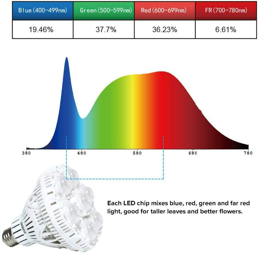 SANSI 36W LED Grow Light - color spectrum