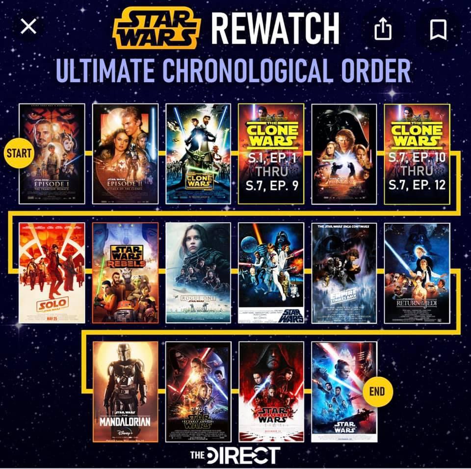 Star Wars Chronological Order